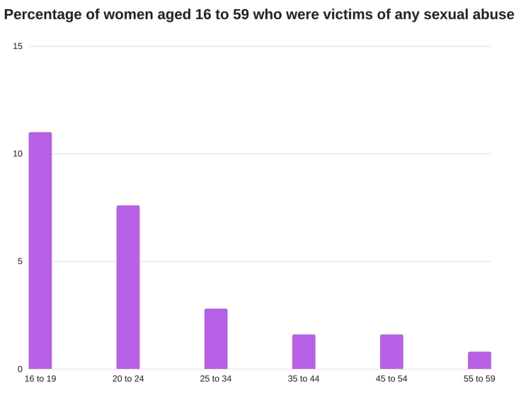 Percentage of women aged 16 to 59 who were victims of any sexual abuse. _England and Wales, year ending March 2016.
